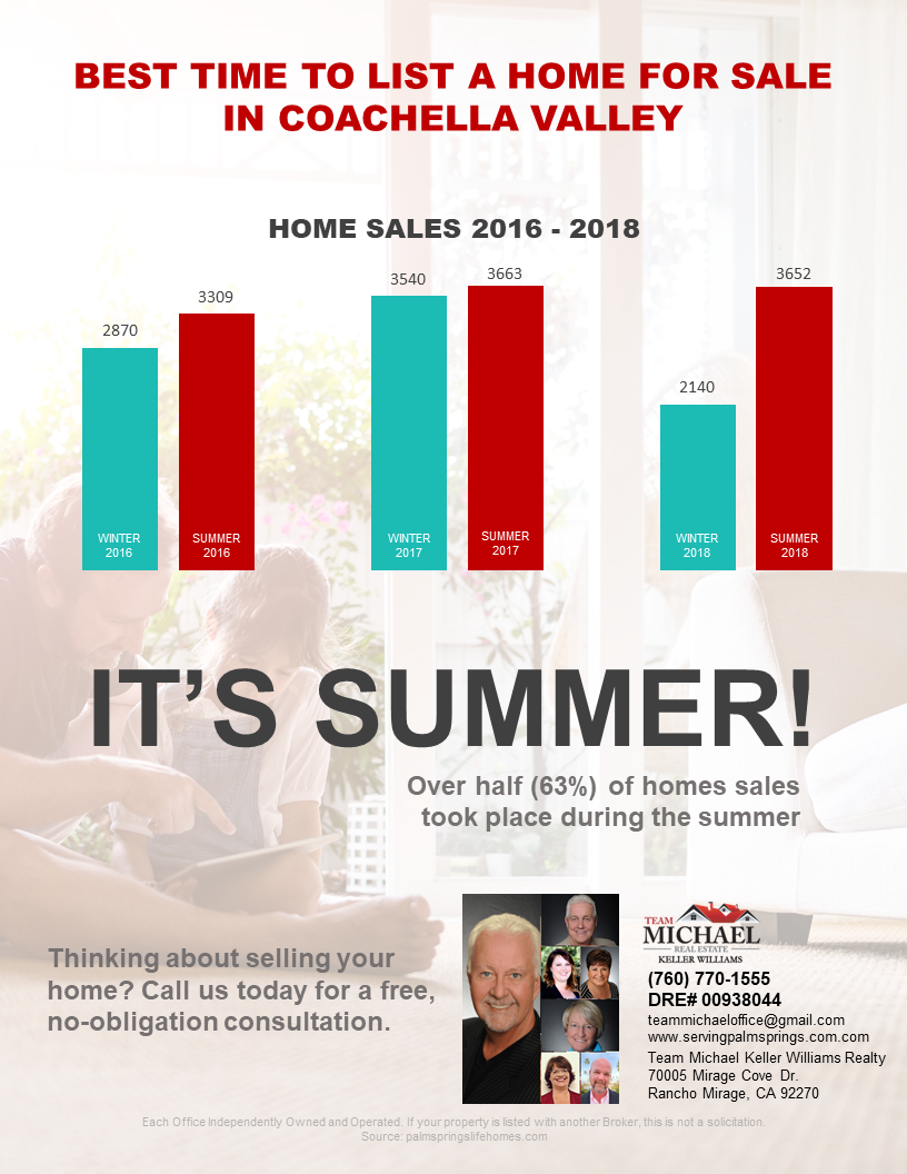 Best Time To Sell A House In Palm Springs Area