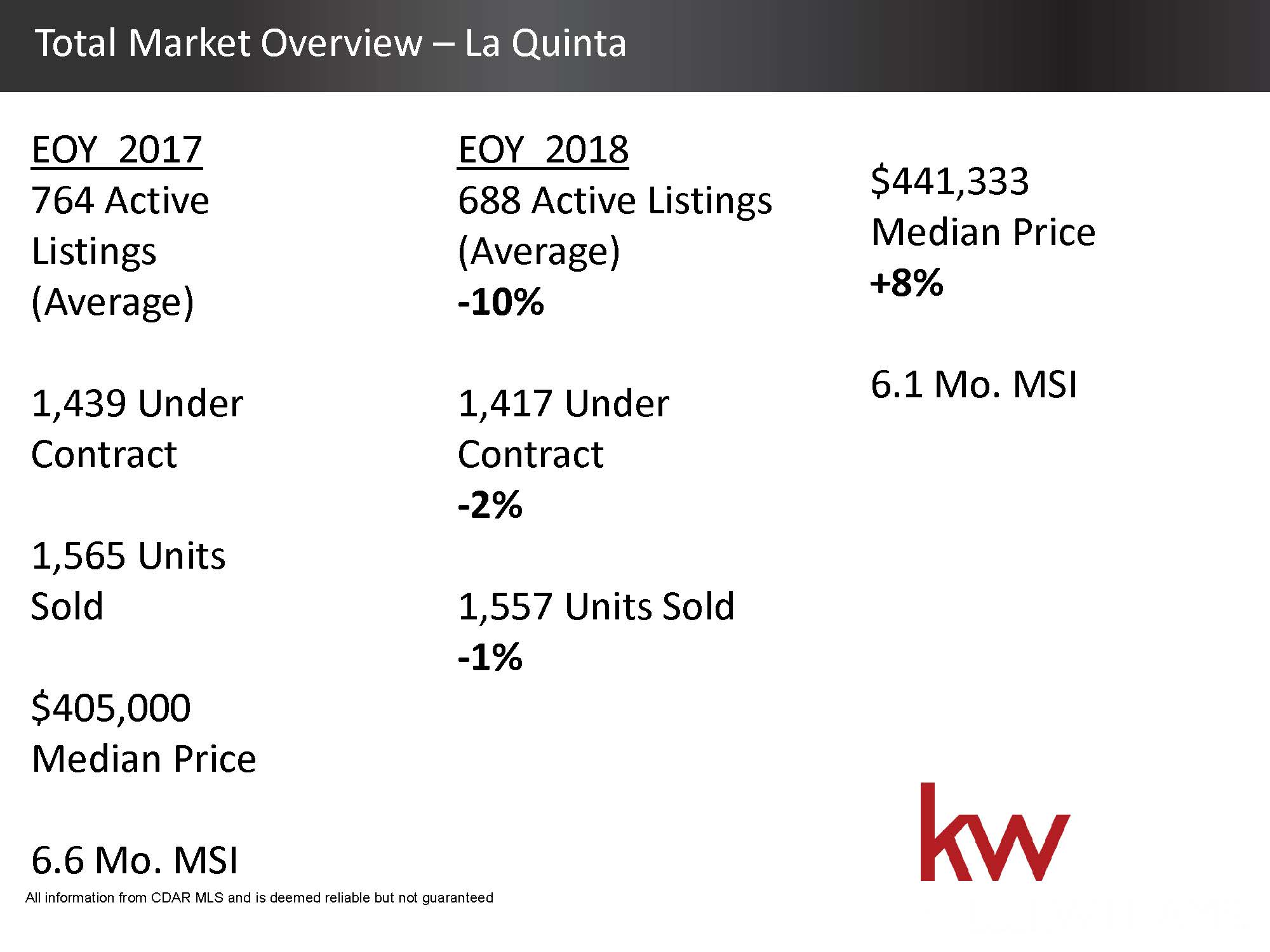 Total Housing Market 2018 Overview - La Quinta