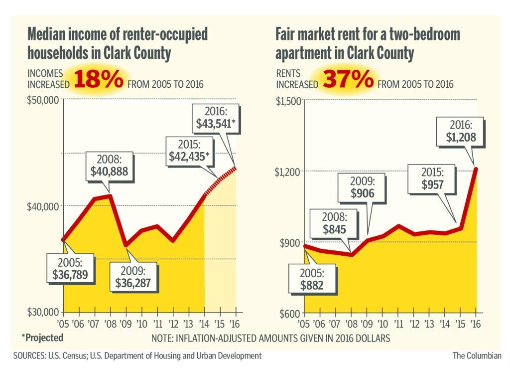 Median Income & Rent
