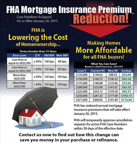 FHA Mortgage Insurance Premium Reduction