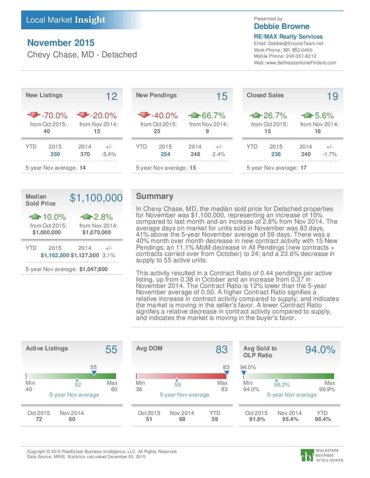 Chevy Chase Nov 2015 Market Rpt