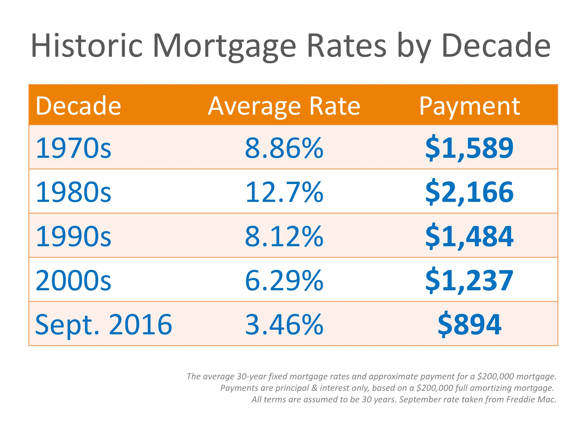 historic rates chart