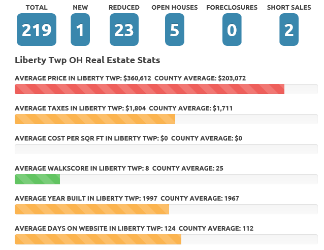 Liberty Township Ohio Real Estate Market November 2015