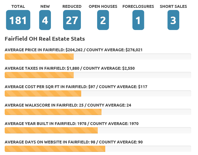 Fairfield Sept 18 real estate market