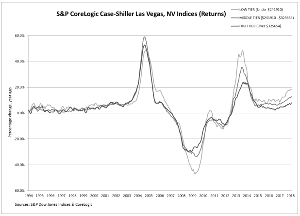 The S&P CoreLogic Case-Schiller Home Price Index for <a href='https://nv.exprealty.com/index.php?types[]=1&types[]=2&areas[]=city:Las Vegas&beds=0&baths=0&min=0&max=100000000&map=0&quick=1&submit=Search' title='Search Properties in Las Vegas'>Las Vegas</a> in April