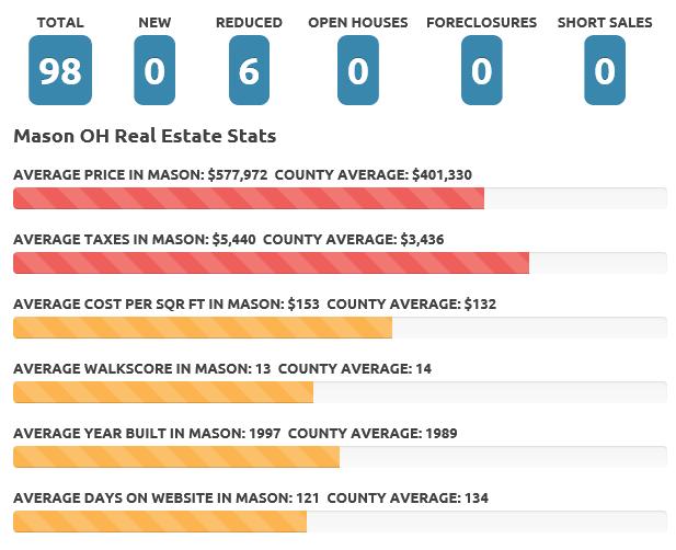 Mason Dec 2016 Real Estate Market