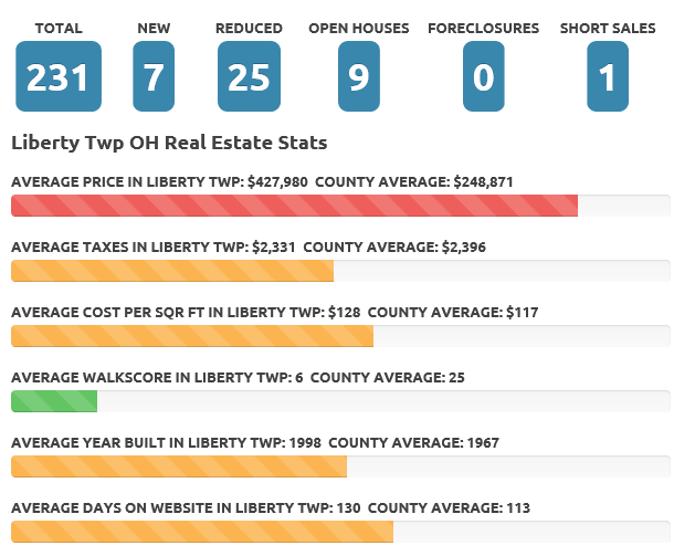 Liberty Twp Jan 2018 real estate market