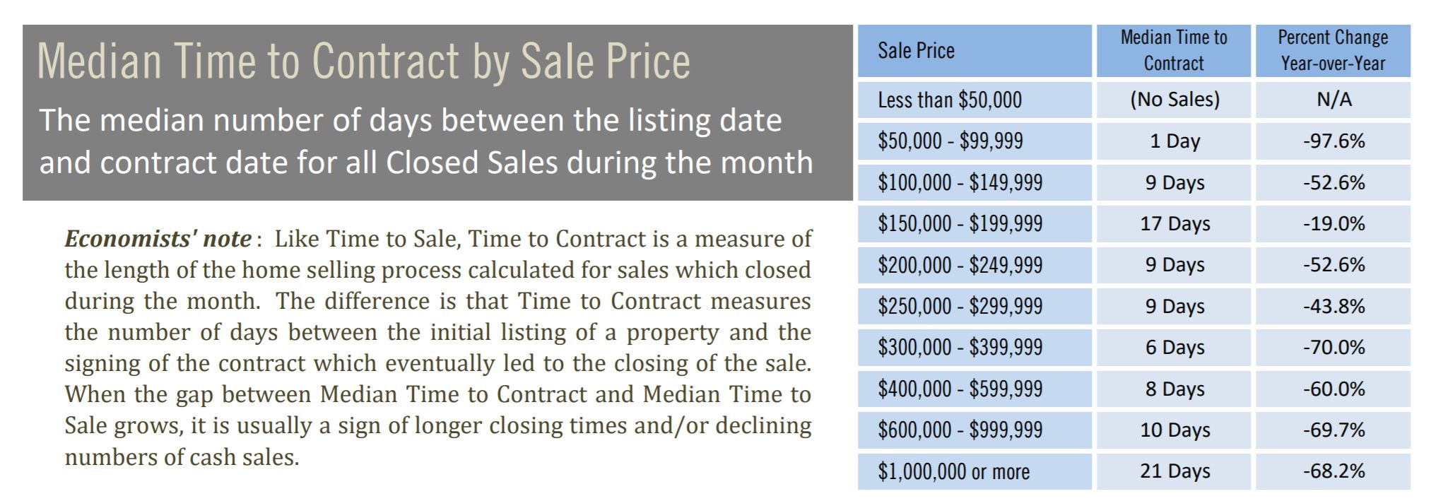Median Time to Contract in Pinellas County March 2021
