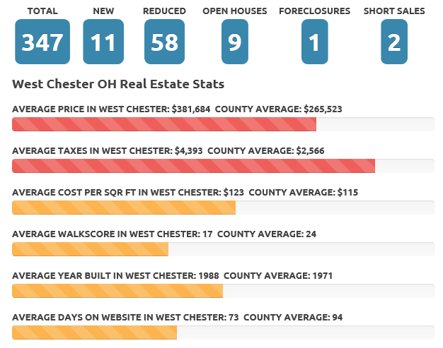 Aug 2017 West Chester real estate market
