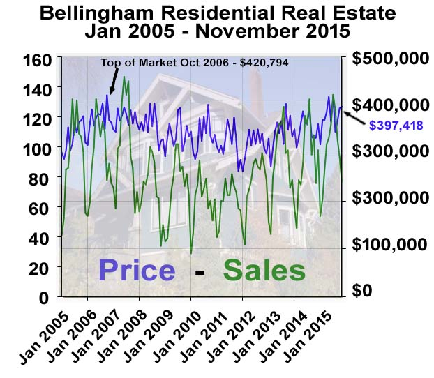 Bellingham real estate market stats 11-15