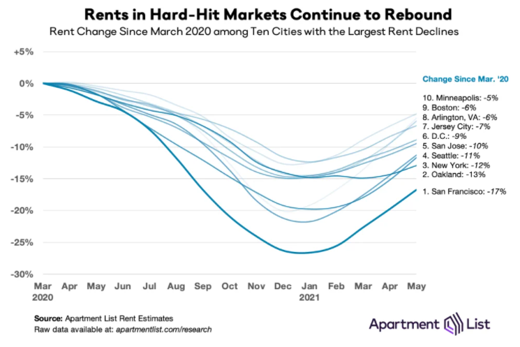 Nationwide Rental Pricing Trends