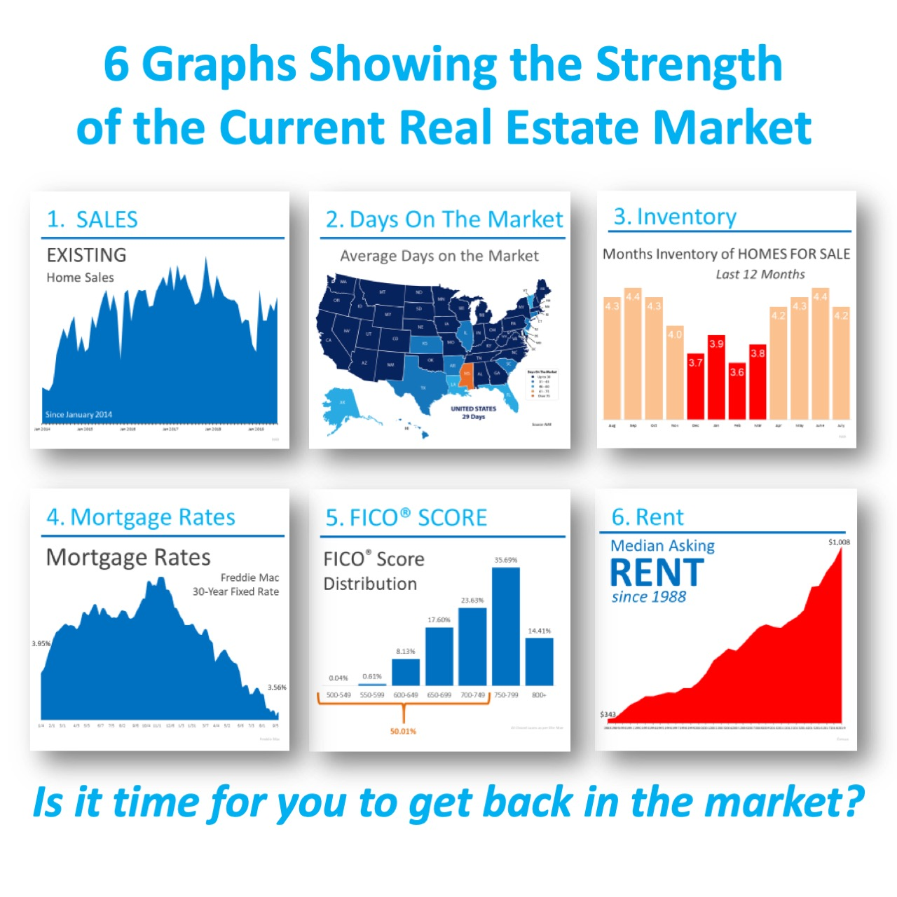 6 Graphs Showing the Strength of the Current Housing Market [INFOGRAPHIC] | MyKCM