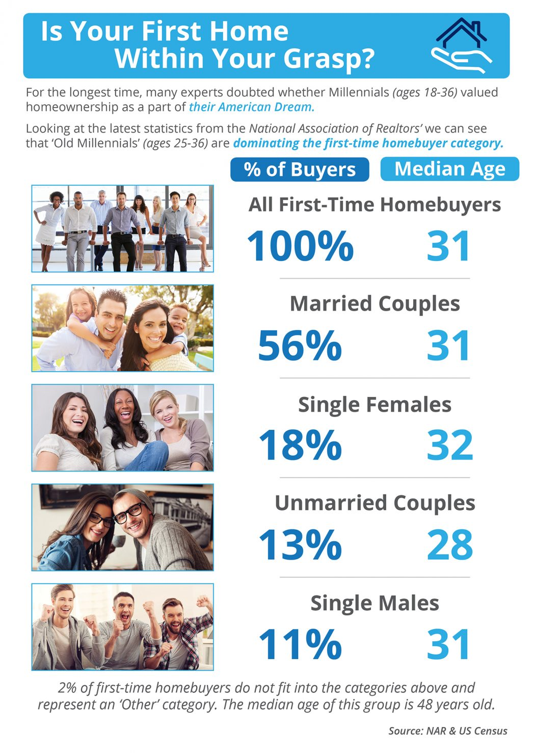 Image first time home buyers infographictitle