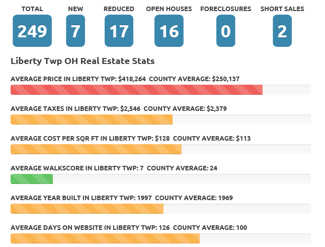 liberty Twp Nov 2017 real estate market