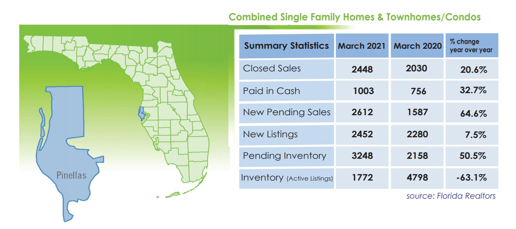 March 2021 Real Estate Stats for Pinellas County