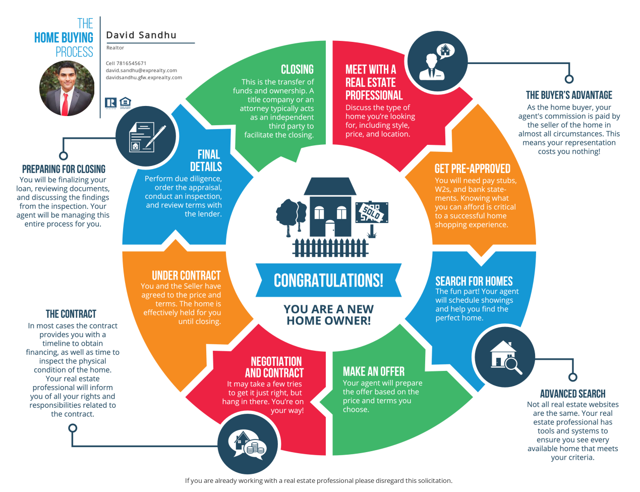 Home Buying Roadmap