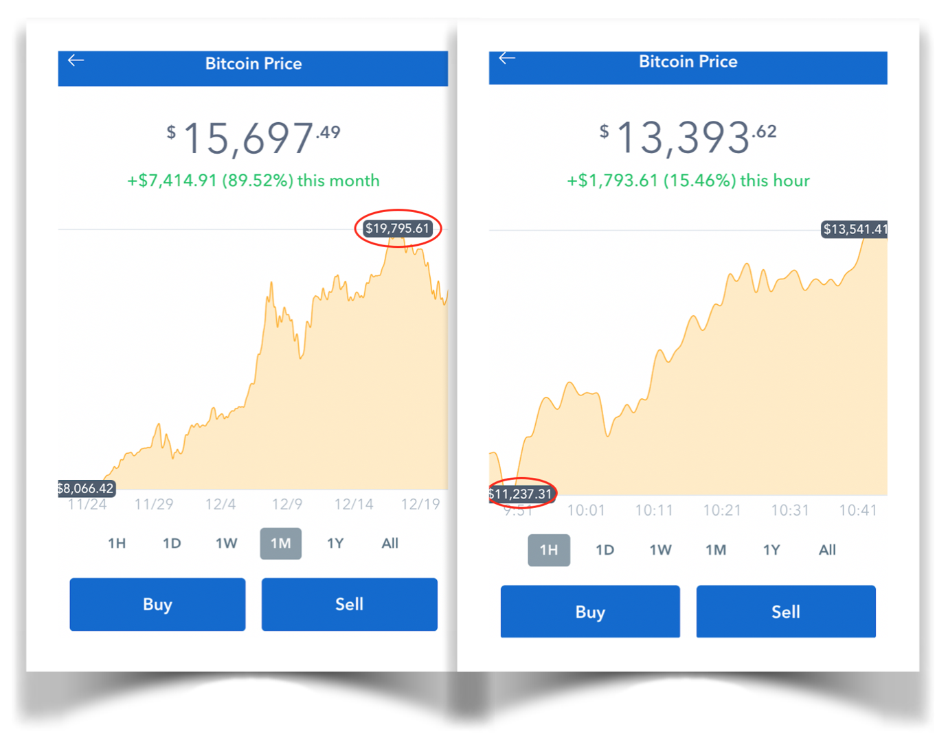 Bitcoin Price by Coinbase