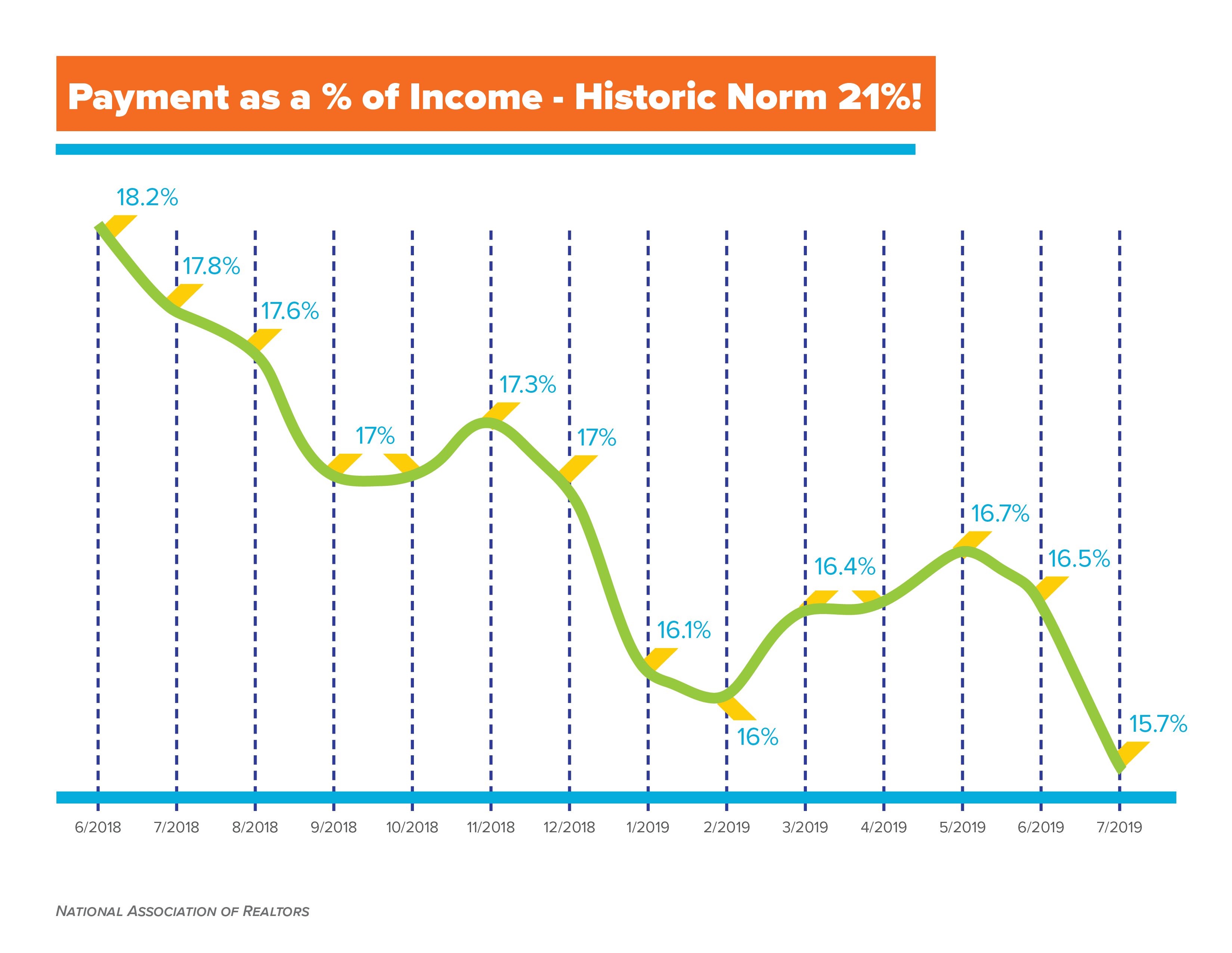 Payment As A Percent Of Income