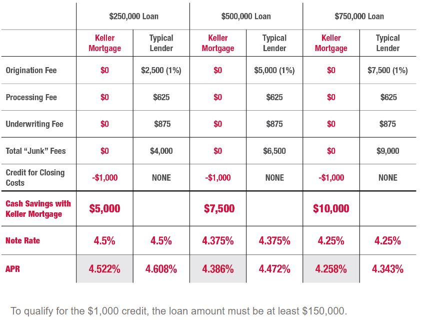 Keller Mortgage Tampa Loan Comparison