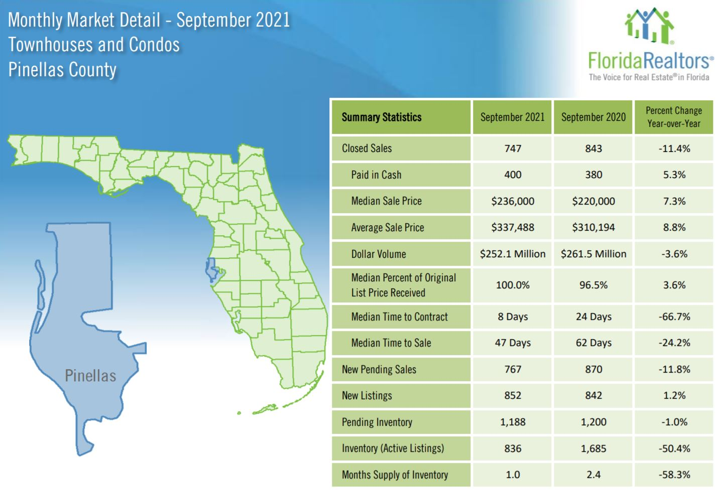 Condo and Townhouse Stats September 2021