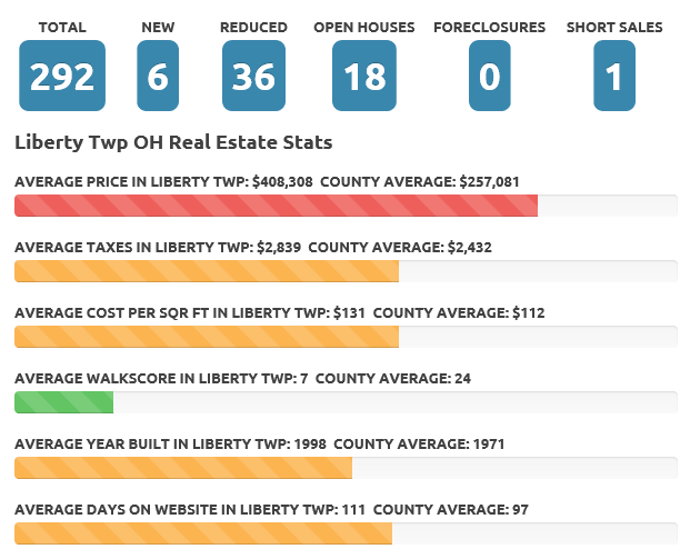 Liberty Twp Sept 17 real estate market