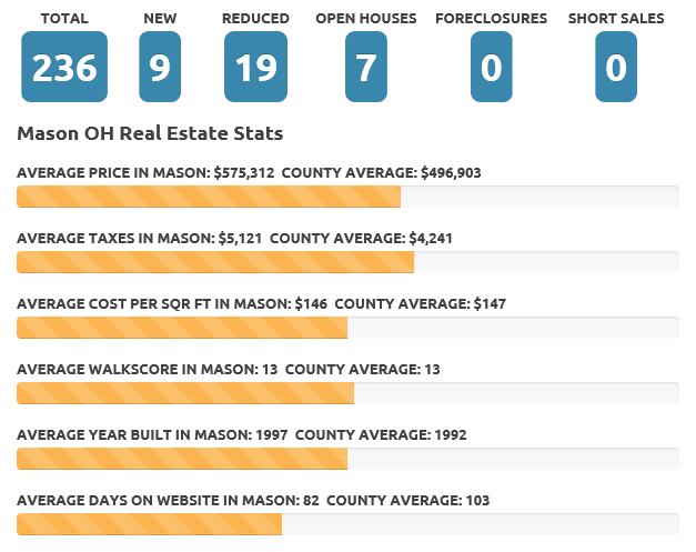 Mar 18 Mason real estate market