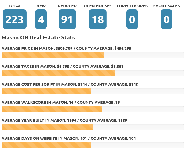 Mason Nov 18 real estate market