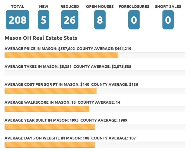 Mason Oct 17 real estate market