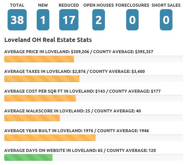 Loveland Dec 19 real estate market