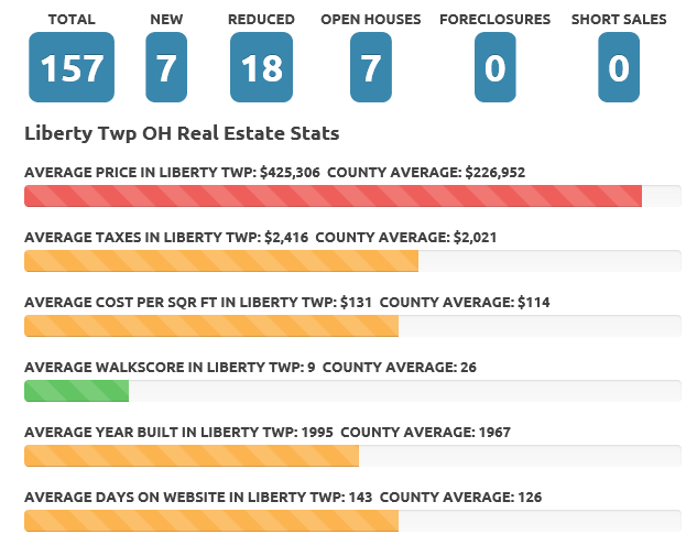 Jan 2017 Liberty Twp Real Estate Market