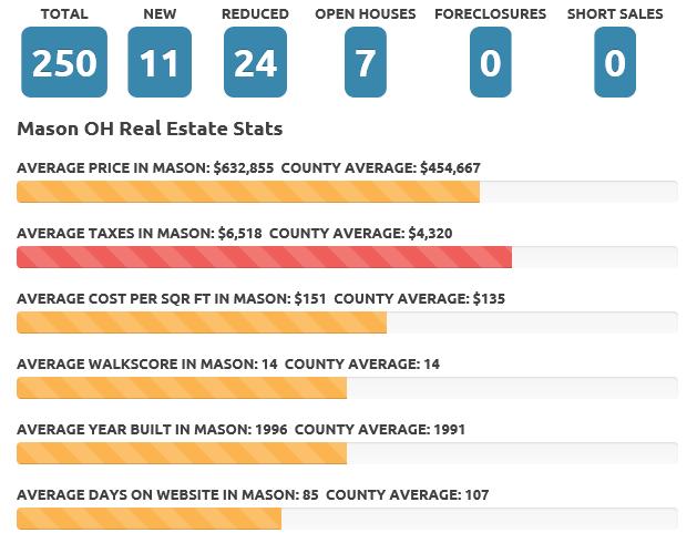 Apr 2017 Mason real estate market