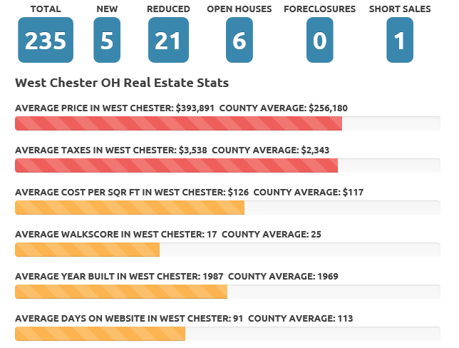 Feb 2018 West Chester real estate market