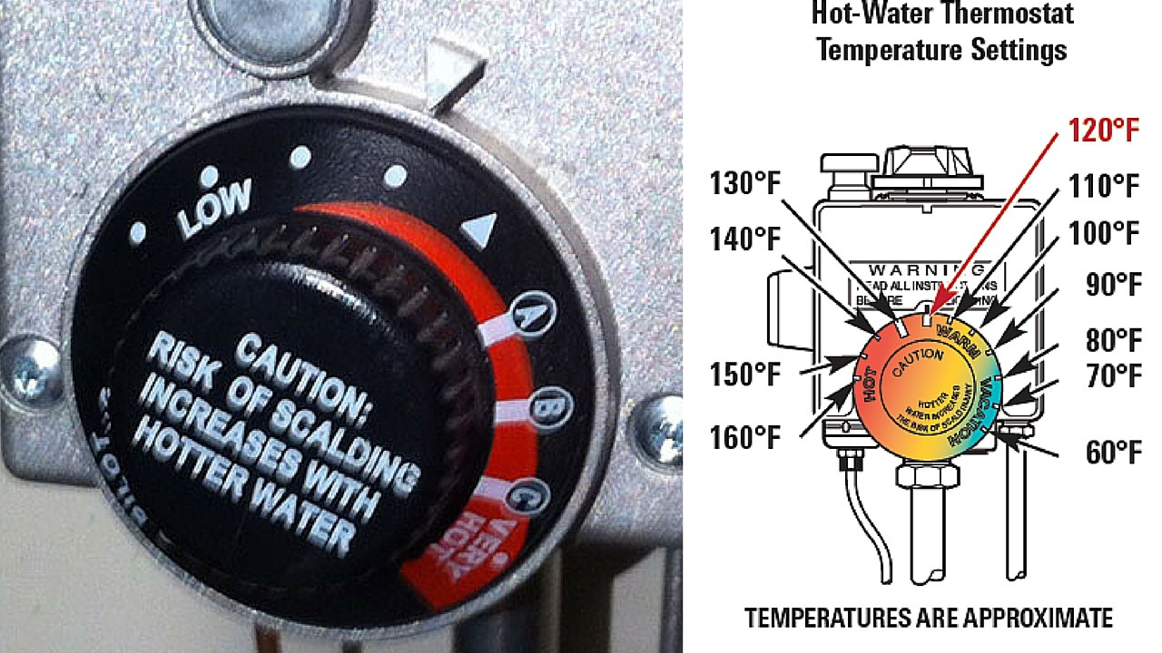 Set your water heater to 120 degrees Fahrenheit.