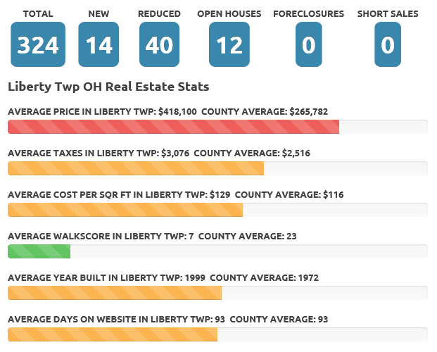 Liberty Twp OH July 2017 real estate market