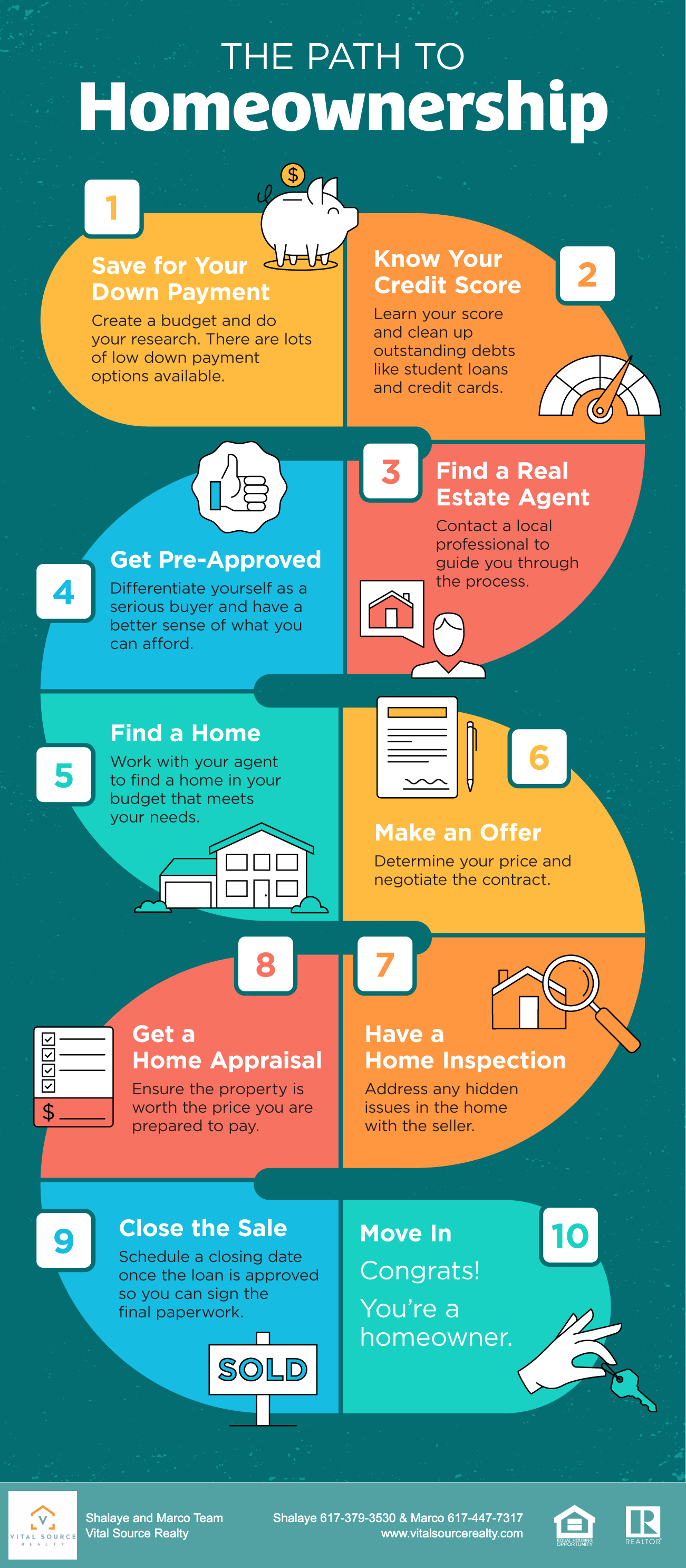learn how to buy a home in 2021 - vital source realty - shalaye camillo - 617 379 3530