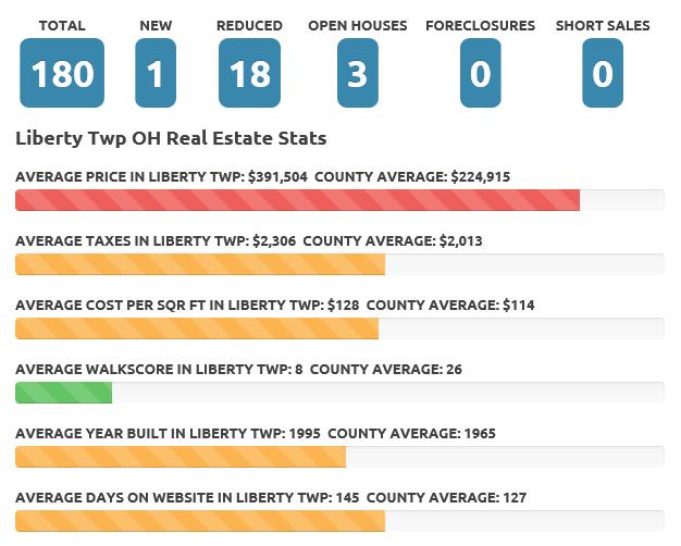Liberty Twp Dec 2016 Real Estate Market