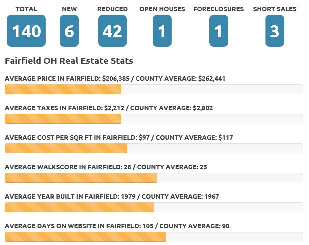 Fairfield Dec 18 real estate market