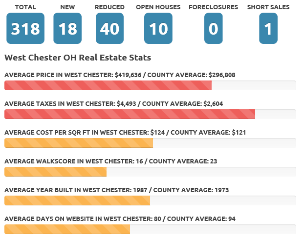 West Chester May 18 real estate market