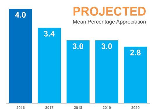 Wenatchee Home Prices