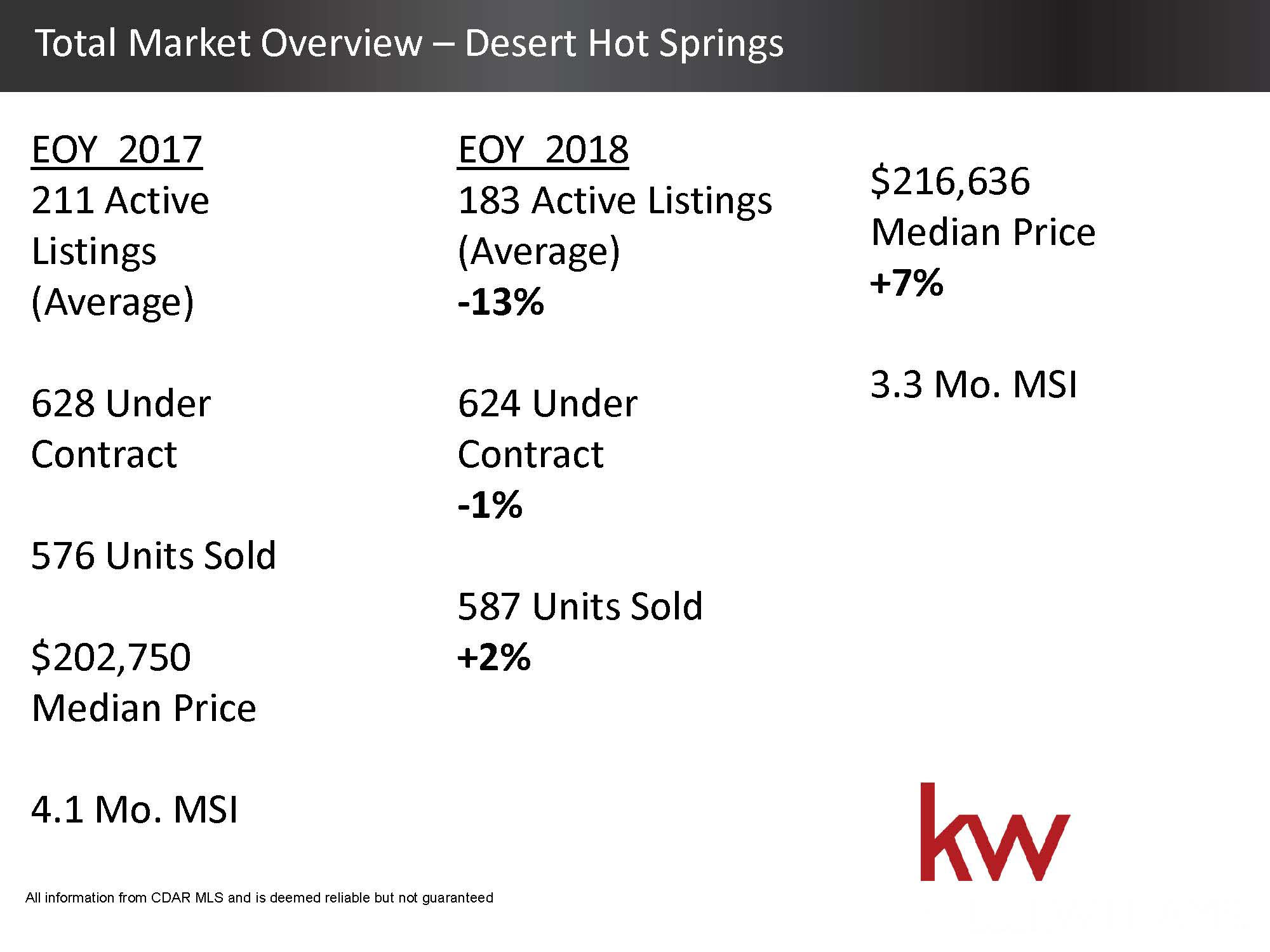 Total Housing Market 2018 Overview - Desert Hot Springs