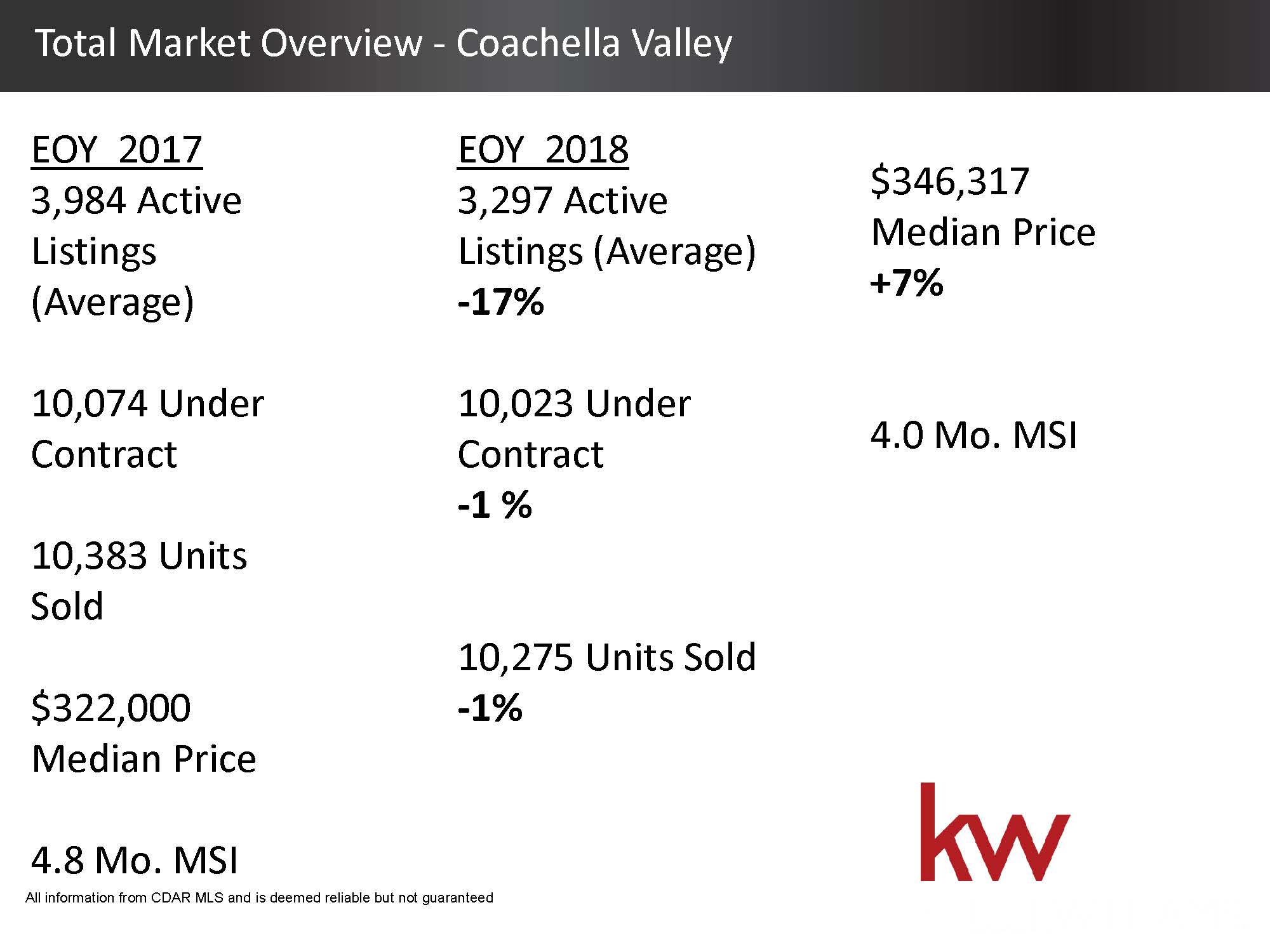 Total Housing Market 2018 Overview - Coachella Valley