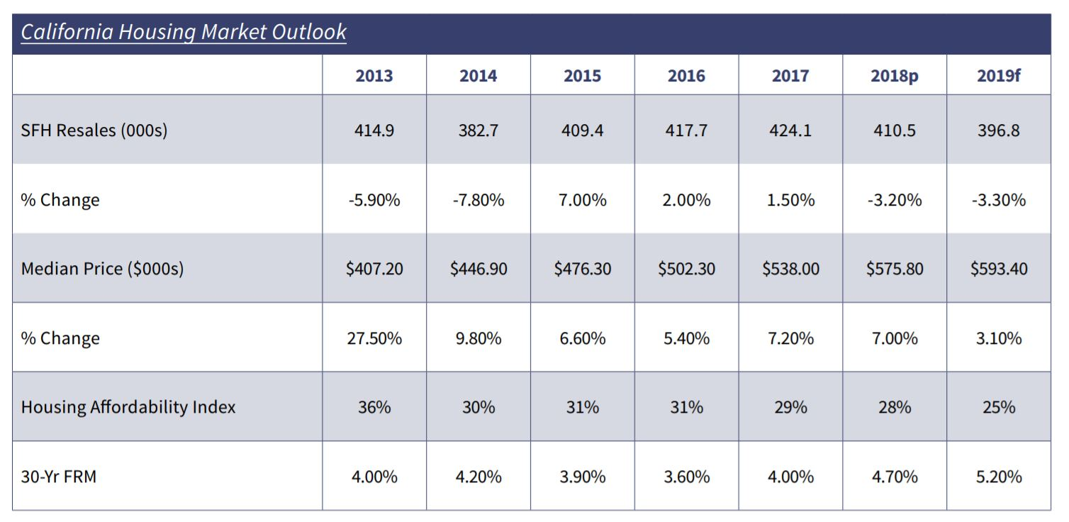 2019 Palm Springs California Housing Market Forecast