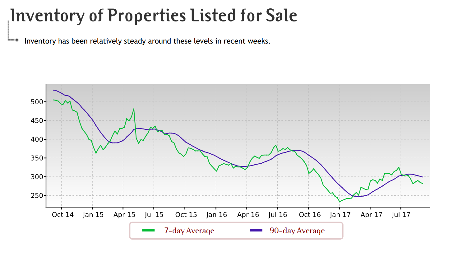 Inventory of listings