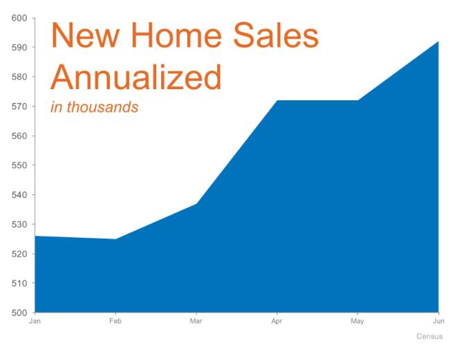 Open Door Residential New Home Sales Graph
