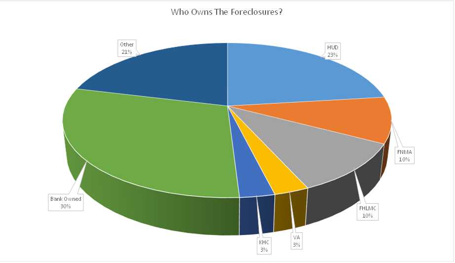 Who Owns Northern KY Foreclosures