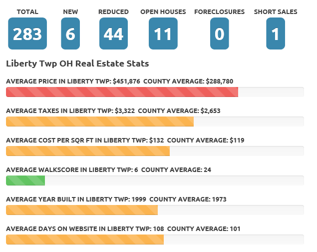 Apr 18 liberty twp real estate market