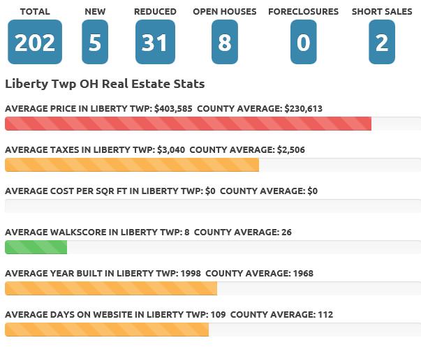 Mar 2016 Lib Twp Real Estate Market
