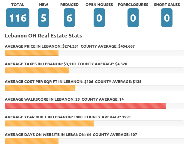 Apr 2017 Lebanon OH real estate market