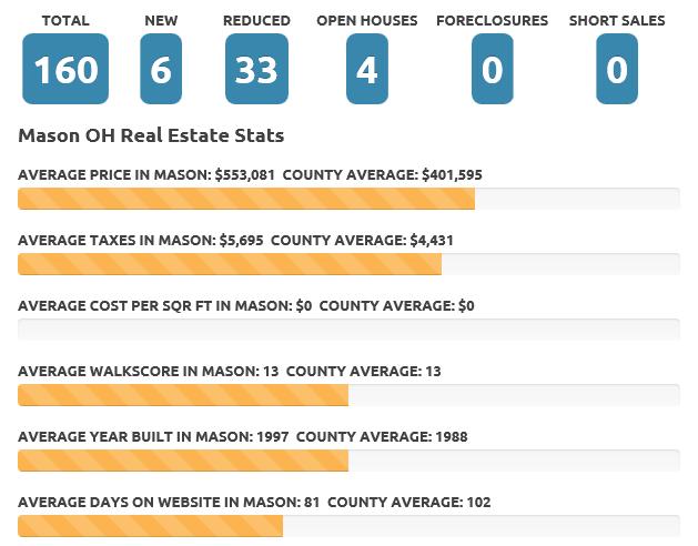 Mason July 2016 real estate market