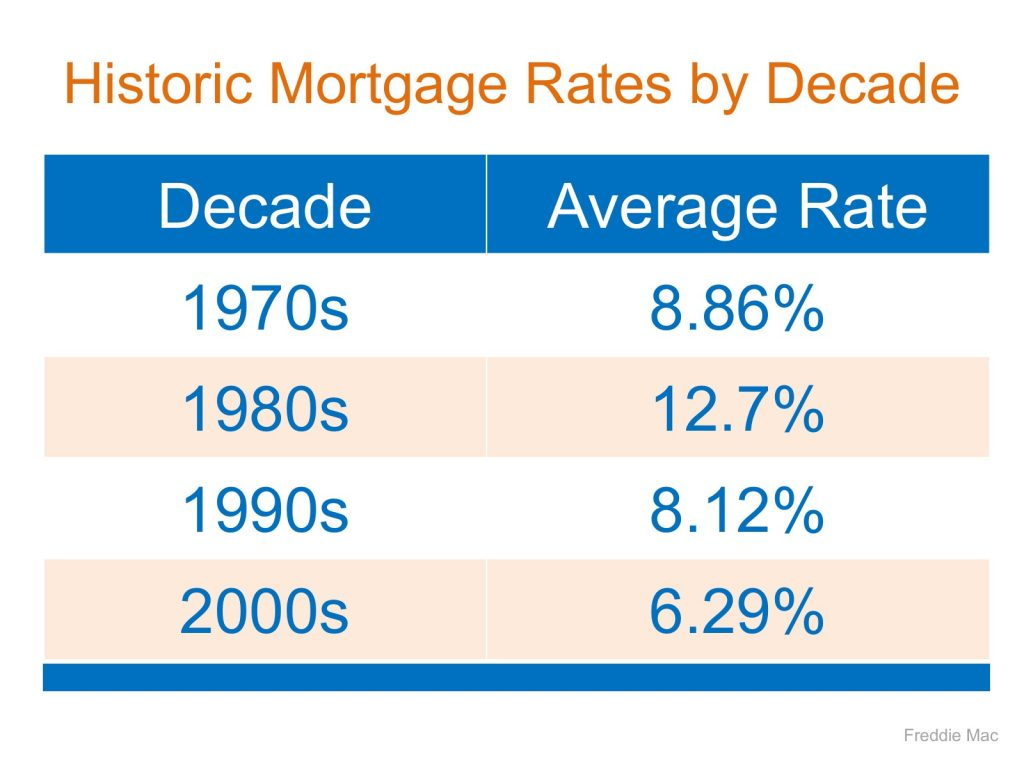 Interest Rates From 1970s, 1980s, 1990s, and 2000s